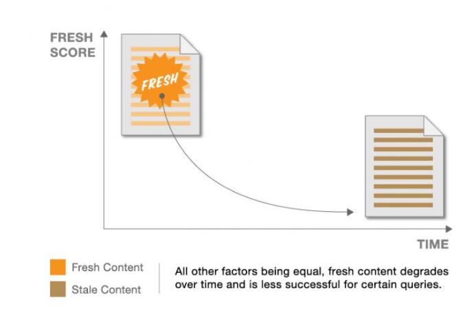 Content Freshness Chart
